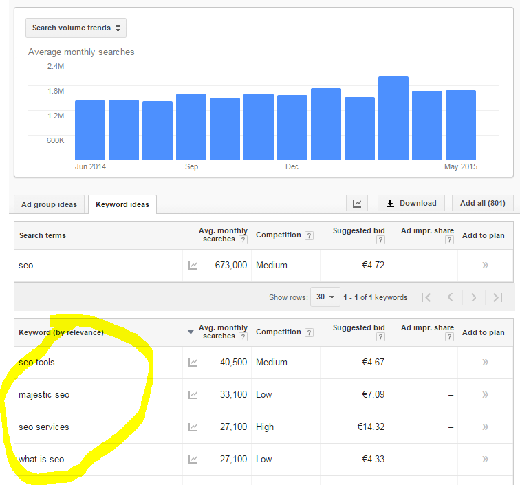 keyword planner long tail results narrowed