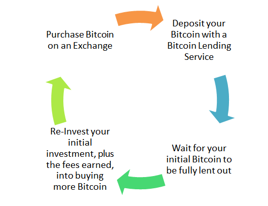 how does passive bitcoin investment work