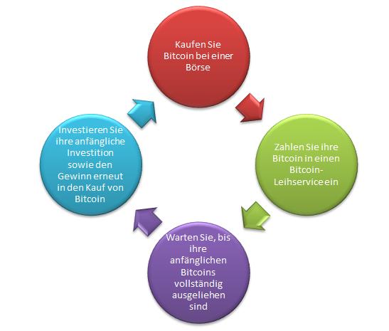 Wie funktioniert passives einkommen Bitcoin